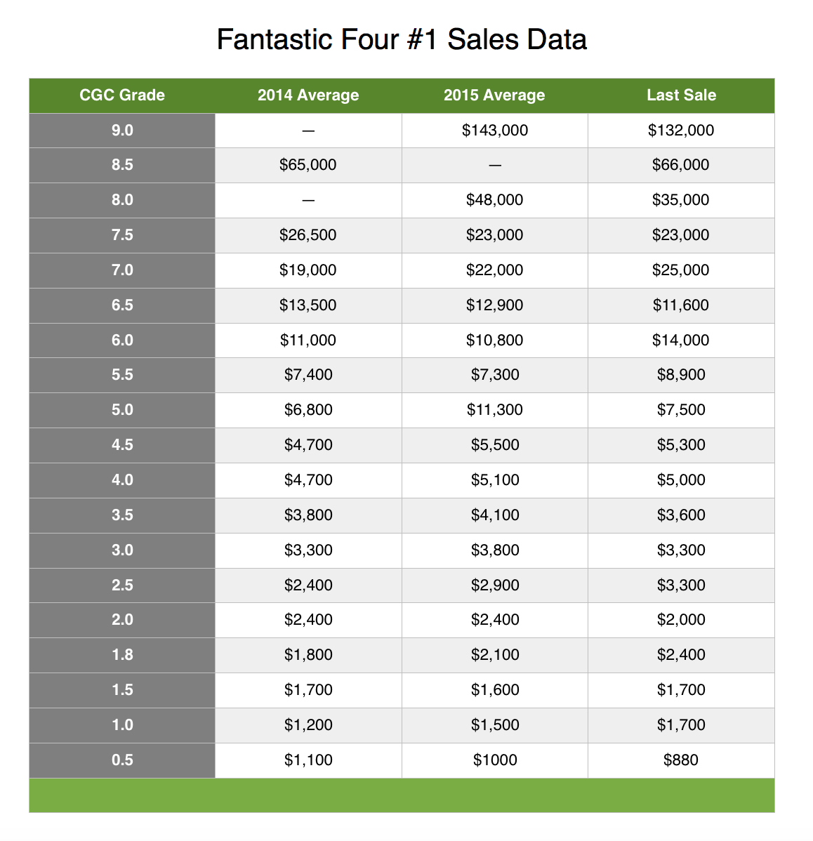Fantastic Four #1 CGC sales data. This book has under-performed when compared to other Silver Age mega-key issues like Avengers #1, Amazing Fantasy #15 and Journey into Mystery #83