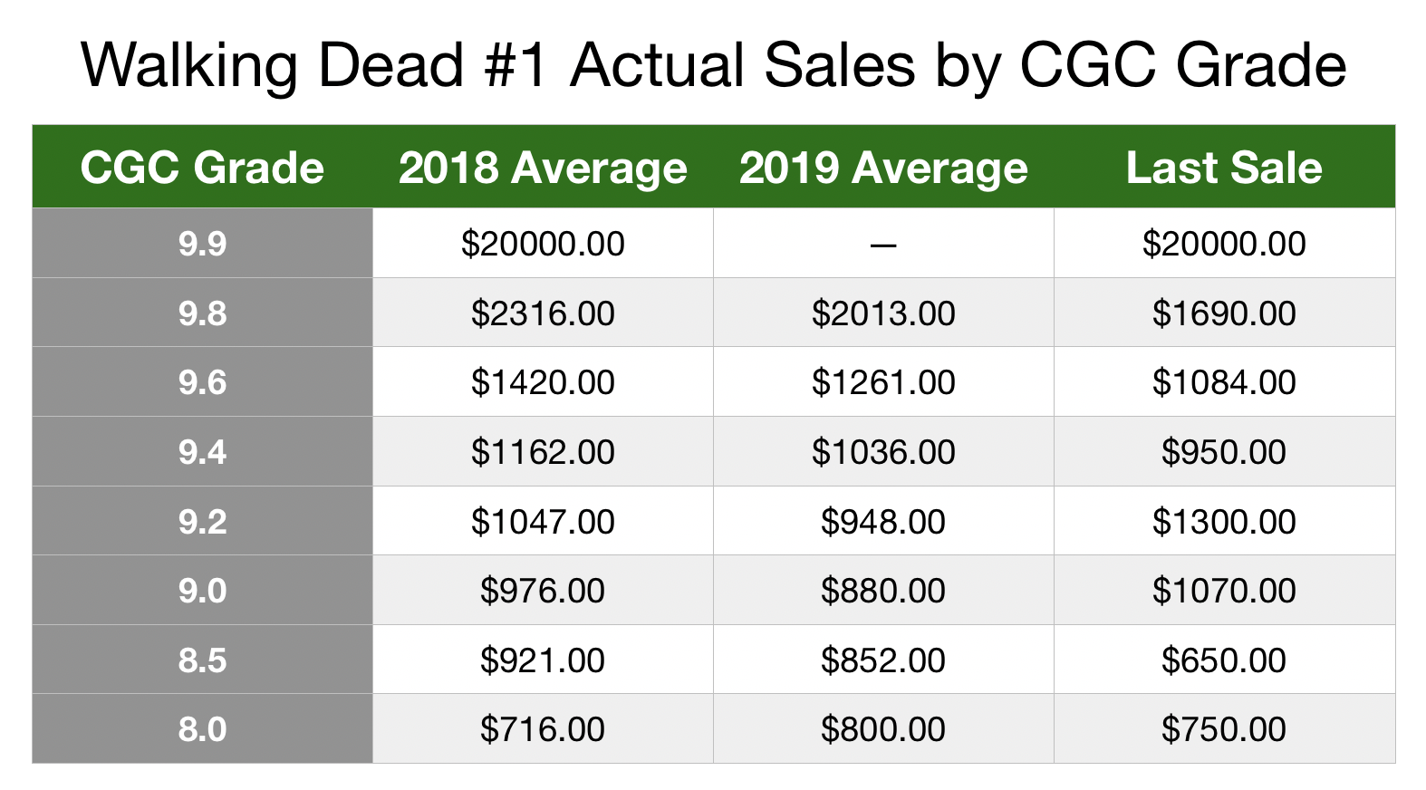 This table shows actual average selling prices and last known sale of Walking Dead comic by CGC grade. Click to buy your copy