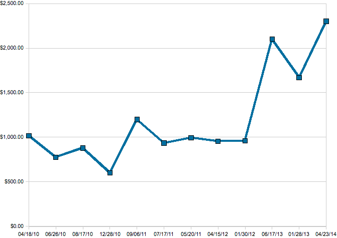 Graph showing the price of Tales to Astonish #27, first Ant-Man appearance. Actual sales since 2010